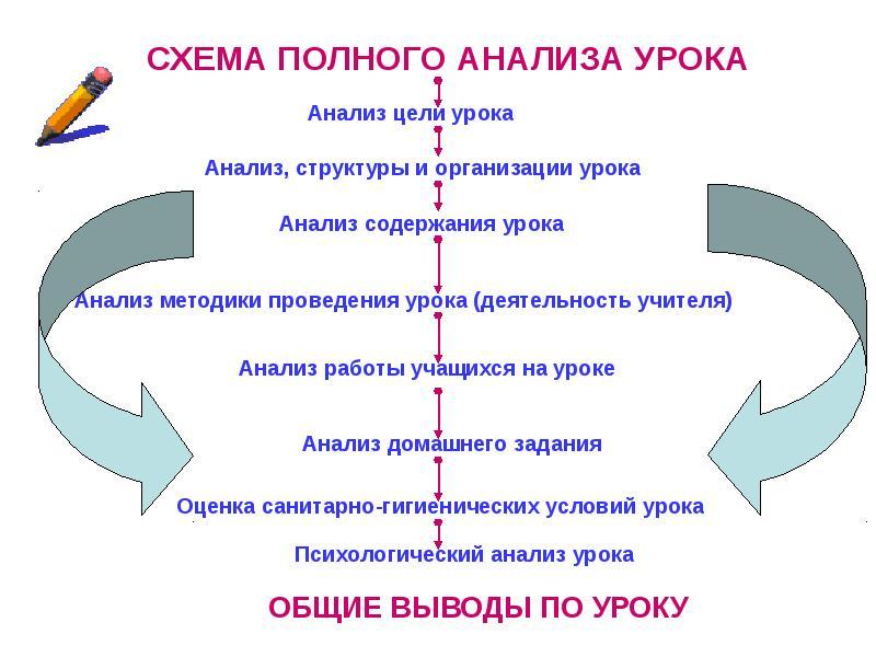 Анализ Урока Физической Культуры образец