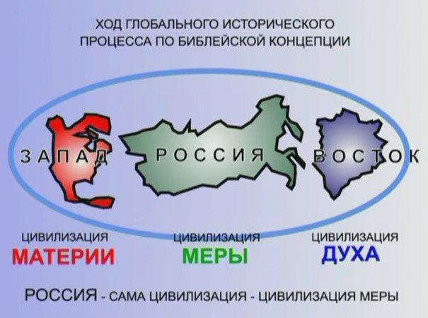 Чем русская цивилизация отличается от западной