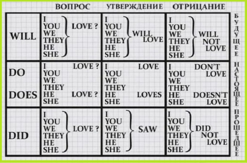 Полезные таблицы для тех, кто учит английский
