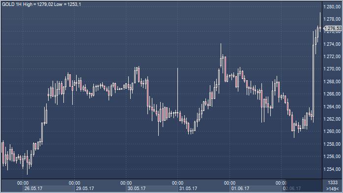 Почему в эту пятницу золото резко подорожало?