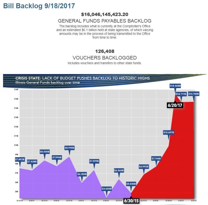 Иллинойс: Кипа неоплаченных счетов достигла $16 ярдов резаной