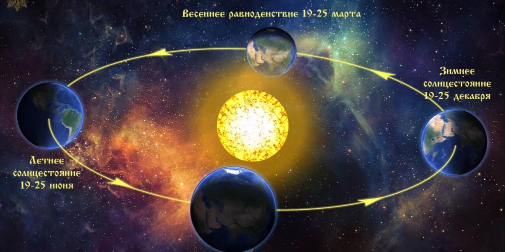 Сорки: день весеннего равноденствия знаменует календарный приход весны