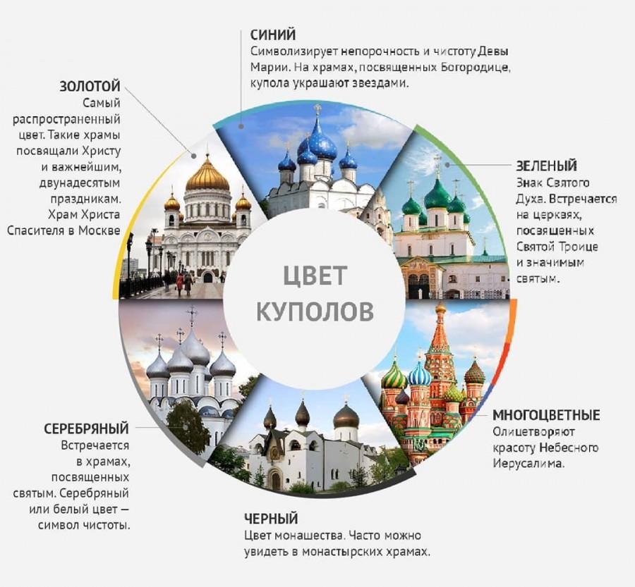 Что означают цвета и формы куполов на православных храмах