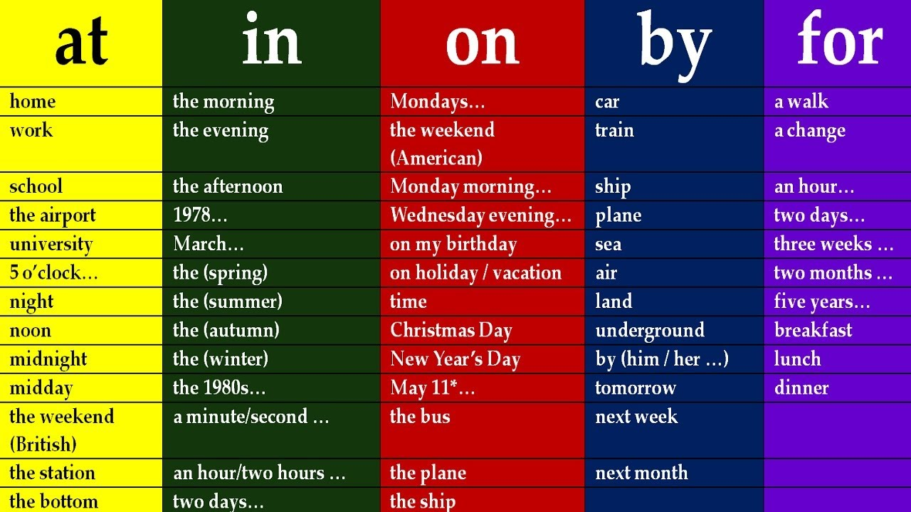 20+ активно используемых предлогов английского языка