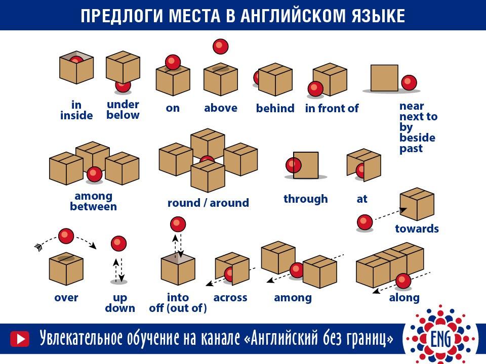 Употребление предлогов места в английском: инфографика