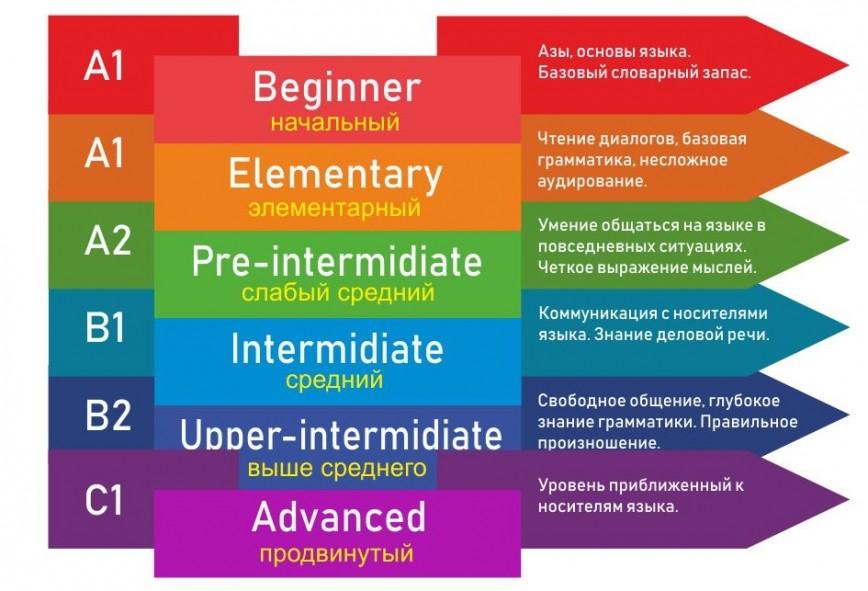 Что надо знать на уровнях Beginner, Elementary и Intermediate